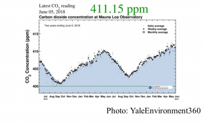 CO2 Levels Break Another Record, Exceeding 411 Parts Per Million (YaleEnvironment360 - 20180607)
