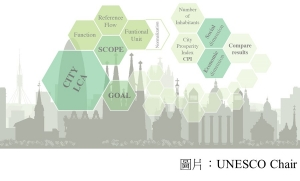 Scientists shed light on how the sustainability of cities can be measured (UNESCO Chair - 20180918)