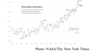 Teach About Climate Change With These 24 New York Times Graphs (The New York Times - 20190228)